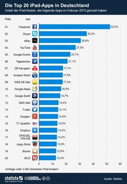 App-Charts M�rz 2013
