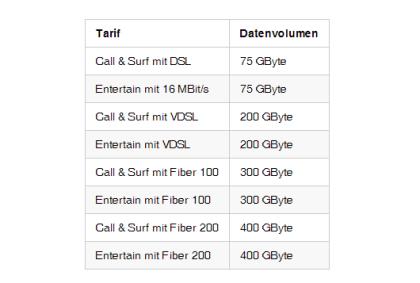 Telekom: Angebliche DSL-Drosselung