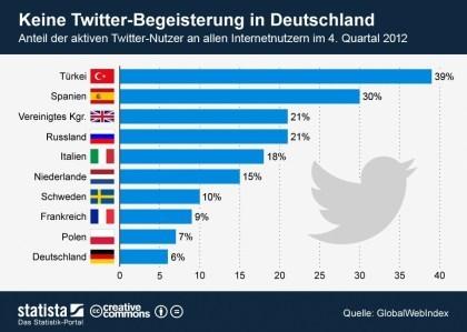 Twitter-Nutzung in Deutschland