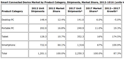 Smart Devices Verkaufszahlen 2012