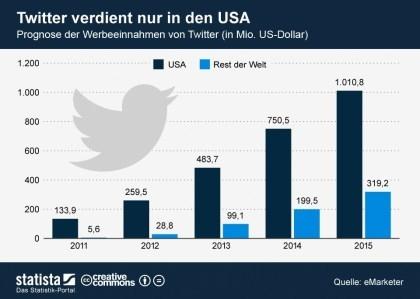 Twitter Umsatzprognose