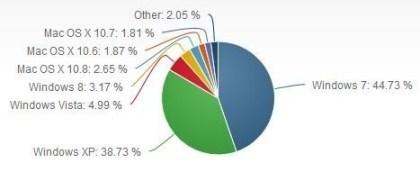 Marktanteile der Betriebssysteme März 2013