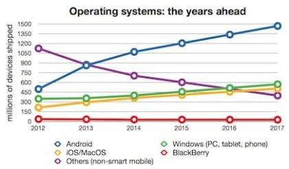 Prognose: Marktanteile Betriebssysteme