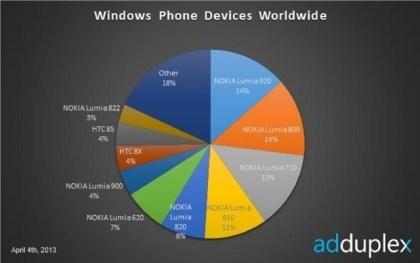 AdDuplex: Aktuelle Zahlen zu Windows Phone