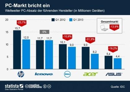 IDC: PC-Markt Q1 2013