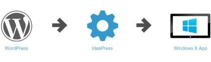 IdeaPress
