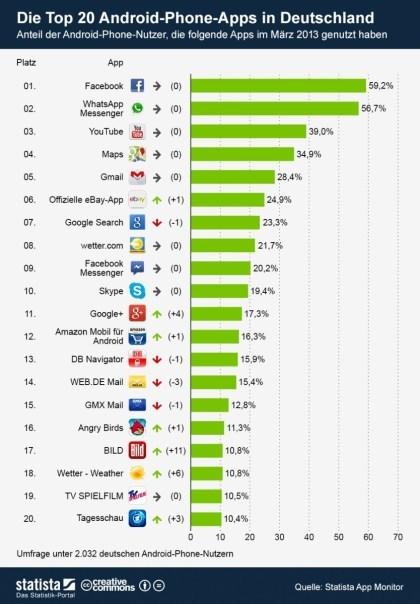 App-Charts April 2013