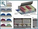 """""""Superbatterie"""" auf Lithiumionen-Basis"""