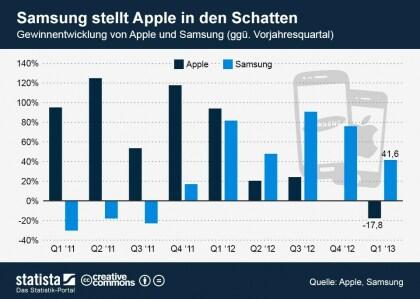 Samsung Quartalszahlen