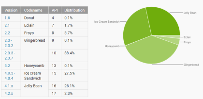 Android OS im April 2013