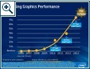 "Intel ""Haswell"" Grafik-Pr�sentation"