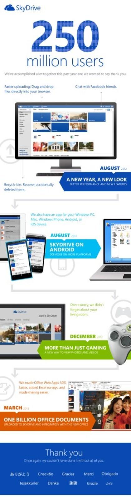 SkyDrive Infografik
