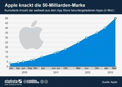Apple AppStore: 50-Milliarden-Downloads