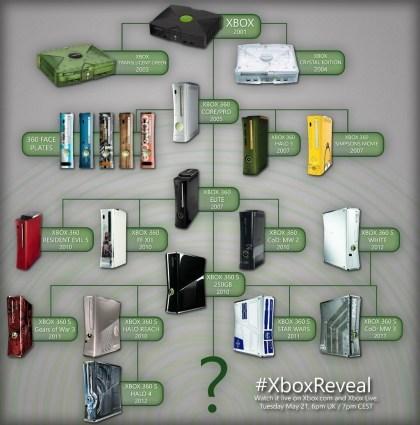 Xbox-Geschichte auf einen Blick