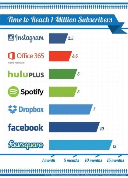 Office 365: eine Million Abonnenten