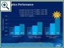 Intel Core Prozessoren der vierten Generation