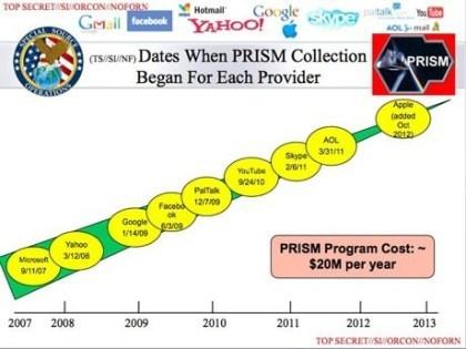 PRISM-Dokumente