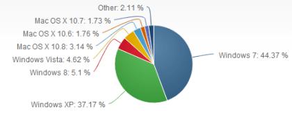 Betriebssysteme-Marktanteile im Juni 2013