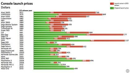 Inflationsbereinigte Konsolen-Startpreise