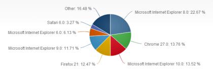 Browser-Marktanteile Juni 2013