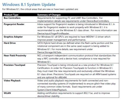 Neue Hardware-Specs für Windows 8.1