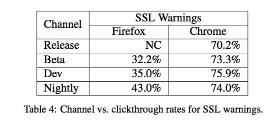 Studie: Browser-Warnungen werden oft ignoriert - WinFuture.de