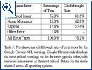 US-Studie zu Nutzerverhalten bei Browser-Warnungen