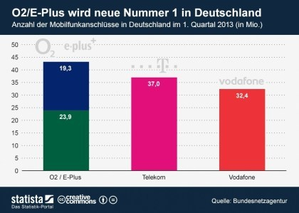 O2-E-Plus wird neue Nummer 1 in Deutschland