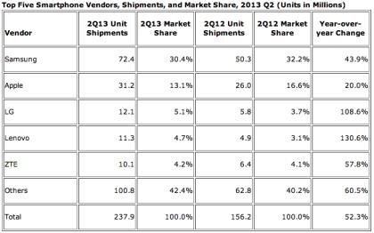 Smartphone-Markt Q2 2013