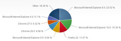 Browser-Marktanteile Juli 2013