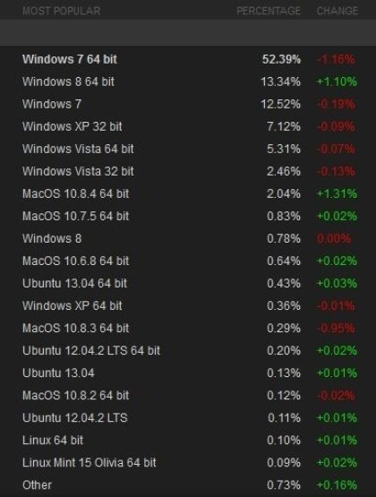 Betriebssysteme auf Steam im Juli 2013