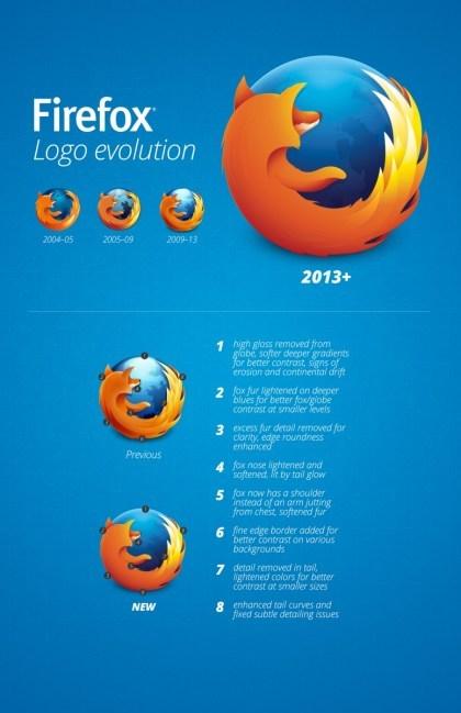 Firefox Logo im Wandel der Zeit