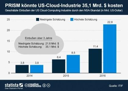 PRISM: Verluste der Cloud-Firmen
