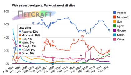 Webserver-Stats August 2013