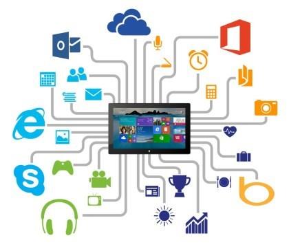 Unter Windows 8.1 wird per Skype kommuniziert