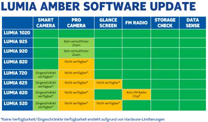 Nokia Amber Update