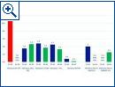 Sicherheitsstatistiken von Microsoft zu Windows XP