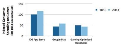2Q13-Umsätze im mobilen Gaming
