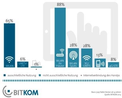 Netzverbindungen bei Tablets