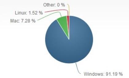 Net Applications: Betriebssysteme im August 2013