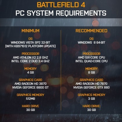 Battlefield 4: Systemvoraussetzungen
