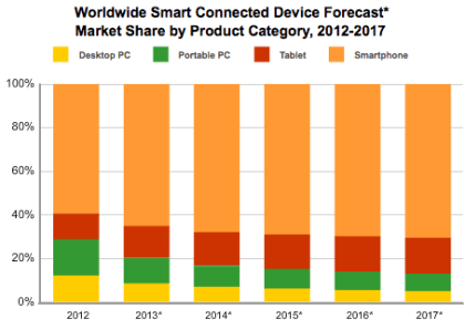 IDC: Connected Devices