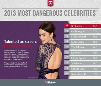 McAfee: Die 'gefährlichsten' Promis im Netz
