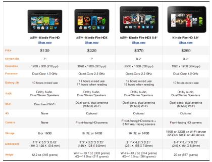 Neue Amazon-Tablets in der Übersicht