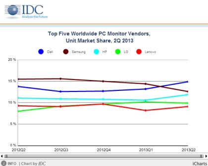 IDC: Monitor-Markt Q2 2013