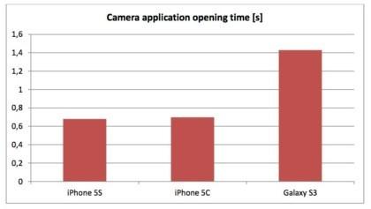 iPhone 5s Displaytest