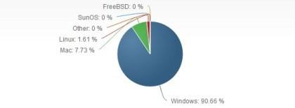 Net Applications-OS-Zahlen Okt. 2013