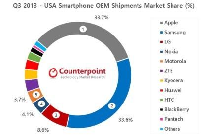 Smartphone-Marktanteile Q3 2013