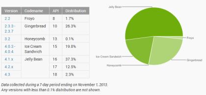 Android-Verteilung im Oktober 2013
