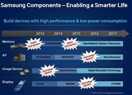 "Samsung: ""Smarter Life""-Fahrplan"